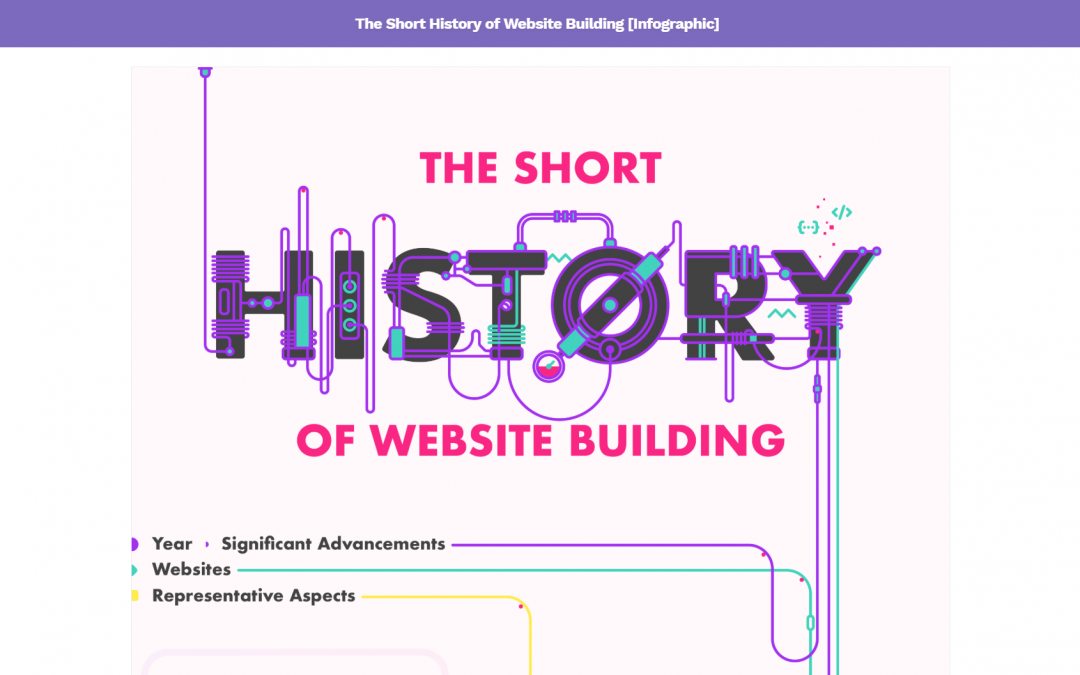 The History of Website Building